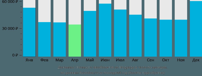 Динамика стоимости авиабилетов из Мадрида в Чили по месяцам