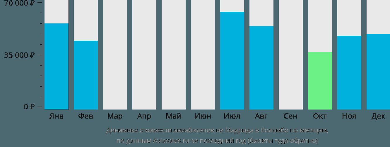 Динамика стоимости авиабилетов из Мадрида в Коломбо по месяцам