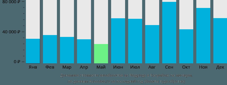 Динамика стоимости авиабилетов из Мадрида в Колумбию по месяцам
