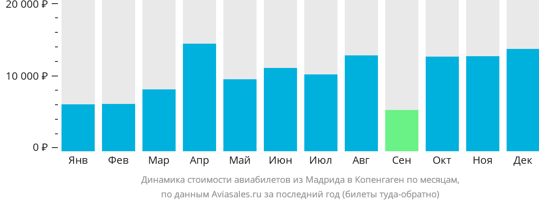 Динамика стоимости авиабилетов из Мадрида в Копенгаген по месяцам