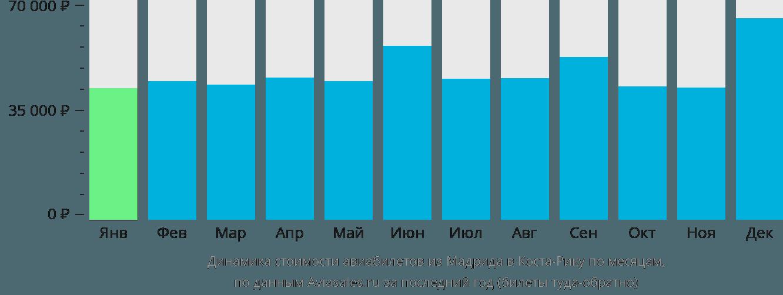 Динамика стоимости авиабилетов из Мадрида в Коста-Рику по месяцам