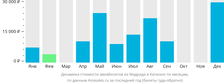 Динамика стоимости авиабилетов из Мадрида в Катанию по месяцам