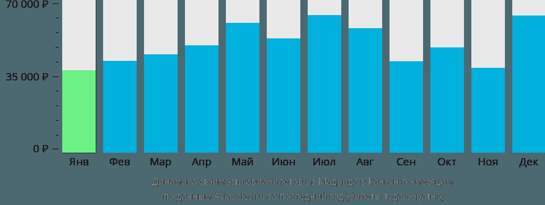 Динамика стоимости авиабилетов из Мадрида в Канкун по месяцам