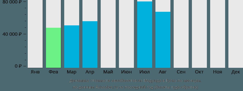 Динамика стоимости авиабилетов из Мадрида в Куско по месяцам