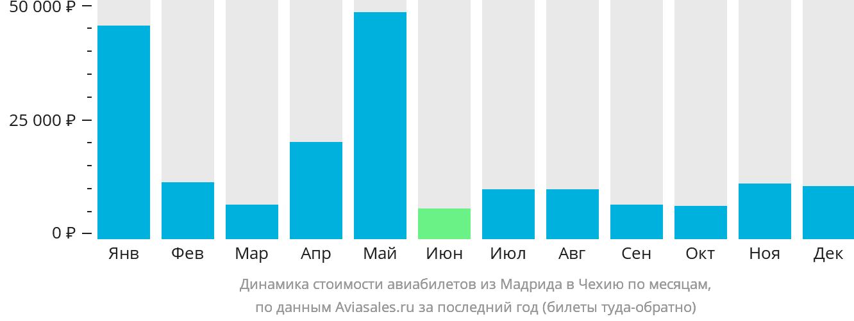 Динамика стоимости авиабилетов из Мадрида в Чехию по месяцам