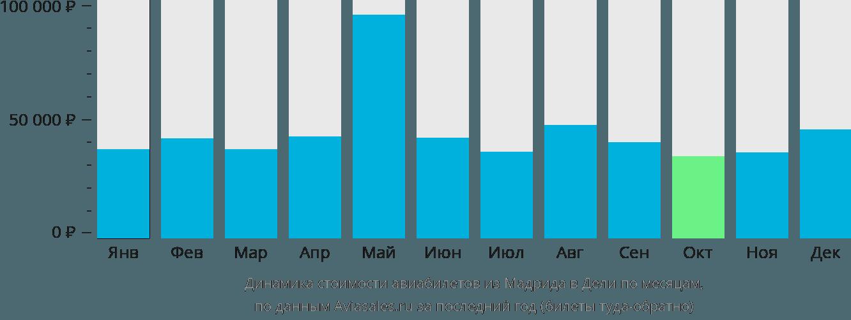 Динамика стоимости авиабилетов из Мадрида в Дели по месяцам
