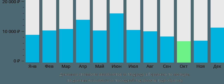 Динамика стоимости авиабилетов из Мадрида в Германию по месяцам