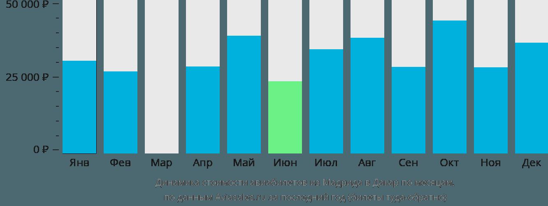 Динамика стоимости авиабилетов из Мадрида в Дакар по месяцам
