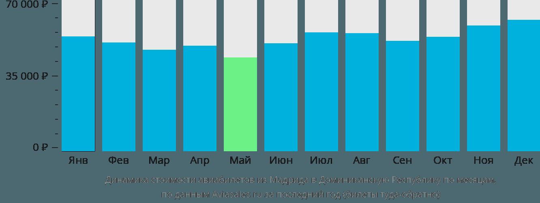 Динамика стоимости авиабилетов из Мадрида в Доминиканскую Республику по месяцам