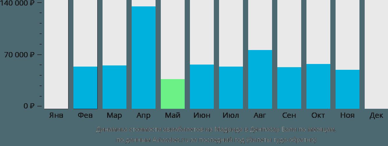 Динамика стоимости авиабилетов из Мадрида в Денпасар Бали по месяцам
