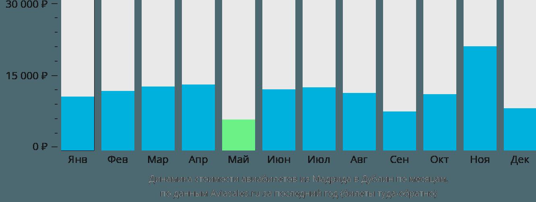 Динамика стоимости авиабилетов из Мадрида в Дублин по месяцам