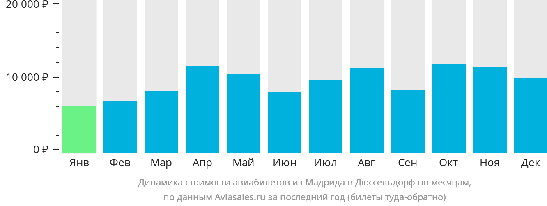 Динамика стоимости авиабилетов из Мадрида в Дюссельдорф по месяцам