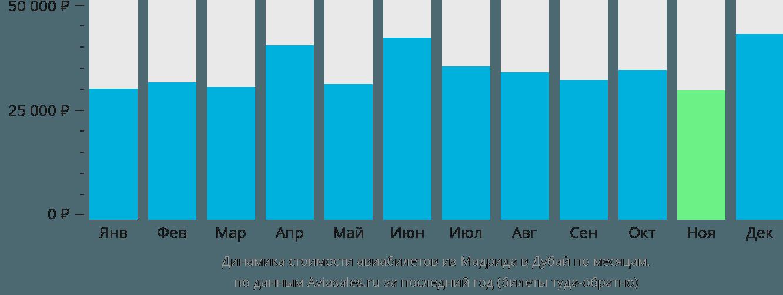 Динамика стоимости авиабилетов из Мадрида в Дубай по месяцам