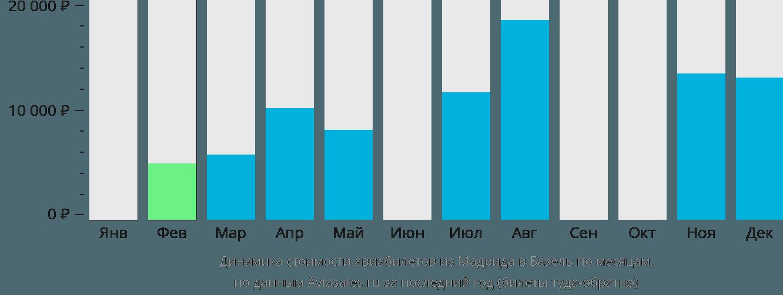 Динамика стоимости авиабилетов из Мадрида в Базель по месяцам