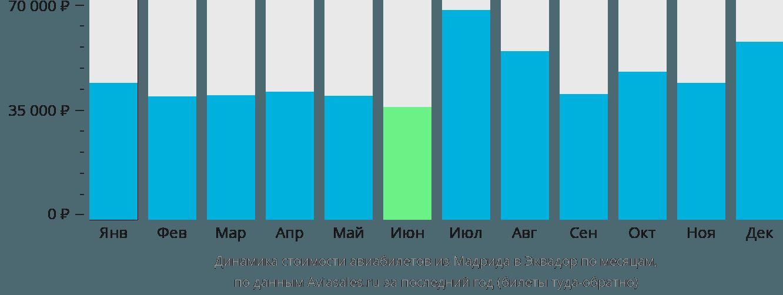Динамика стоимости авиабилетов из Мадрида в Эквадор по месяцам