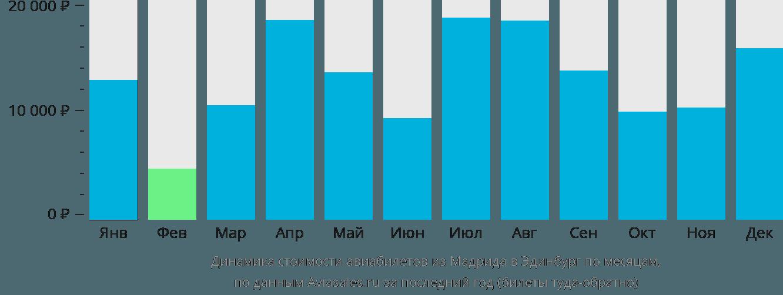 Динамика стоимости авиабилетов из Мадрида в Эдинбург по месяцам