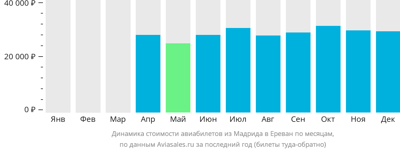 Динамика стоимости авиабилетов из Мадрида в Ереван по месяцам