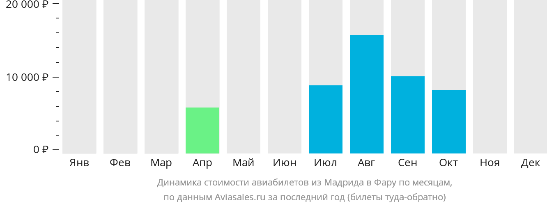 Динамика стоимости авиабилетов из Мадрида в Фару по месяцам