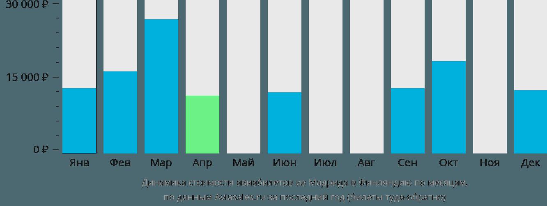 Динамика стоимости авиабилетов из Мадрида в Финляндию по месяцам