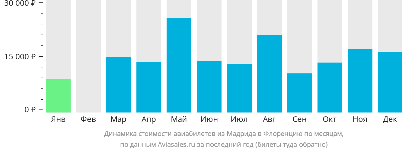 Динамика стоимости авиабилетов из Мадрида в Флоренцию по месяцам