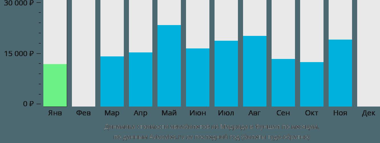 Динамика стоимости авиабилетов из Мадрида в Фуншал по месяцам