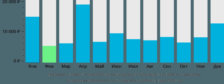 Динамика стоимости авиабилетов из Мадрида во Франкфурт-на-Майне по месяцам