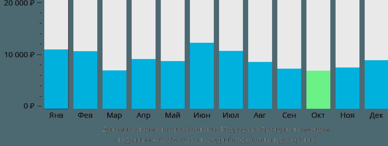 Динамика стоимости авиабилетов из Мадрида во Францию по месяцам
