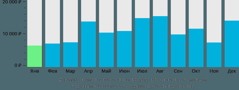 Динамика стоимости авиабилетов из Мадрида в Фуэртевентуру по месяцам