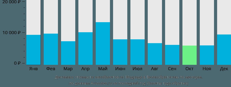 Динамика стоимости авиабилетов из Мадрида в Великобританию по месяцам
