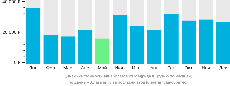 Динамика стоимости авиабилетов из Мадрида в Грузию по месяцам