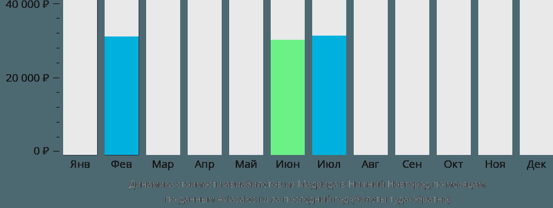 Динамика стоимости авиабилетов из Мадрида в Нижний Новгород по месяцам