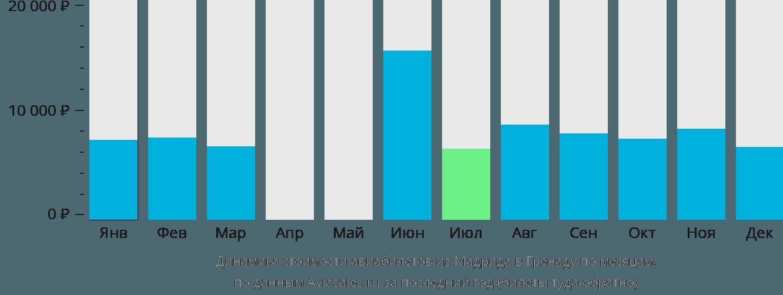 Динамика стоимости авиабилетов из Мадрида в Гренаду по месяцам
