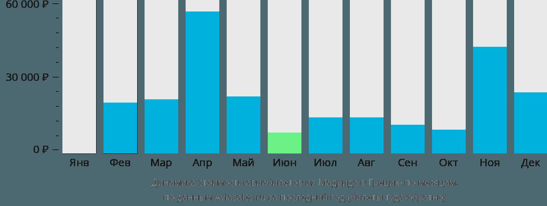 Динамика стоимости авиабилетов из Мадрида в Грецию по месяцам