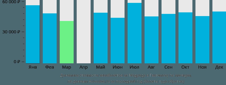 Динамика стоимости авиабилетов из Мадрида в Гватемалу по месяцам