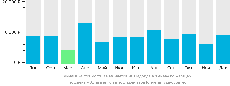 Динамика стоимости авиабилетов из Мадрида в Женеву по месяцам