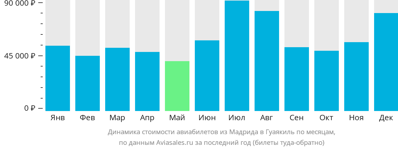 Динамика стоимости авиабилетов из Мадрида в Гуаякиль по месяцам