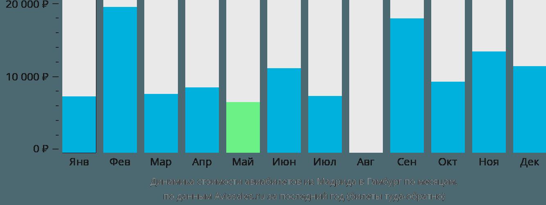 Динамика стоимости авиабилетов из Мадрида в Гамбург по месяцам
