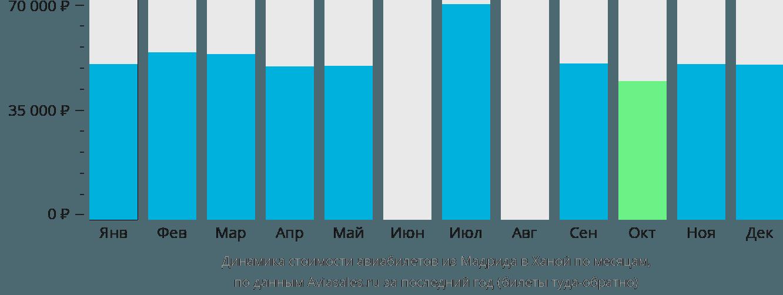 Динамика стоимости авиабилетов из Мадрида в Ханой по месяцам