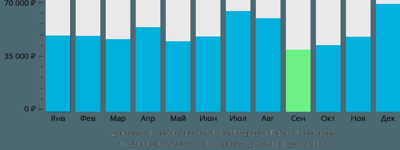 Динамика стоимости авиабилетов из Мадрида в Гавану по месяцам