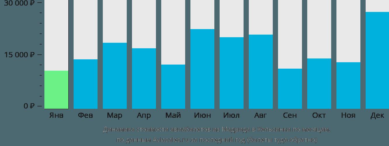 Динамика стоимости авиабилетов из Мадрида в Хельсинки по месяцам
