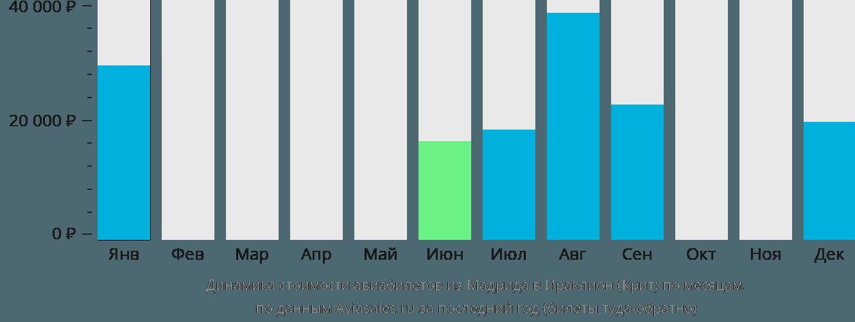 Динамика стоимости авиабилетов из Мадрида в Ираклион (Крит) по месяцам