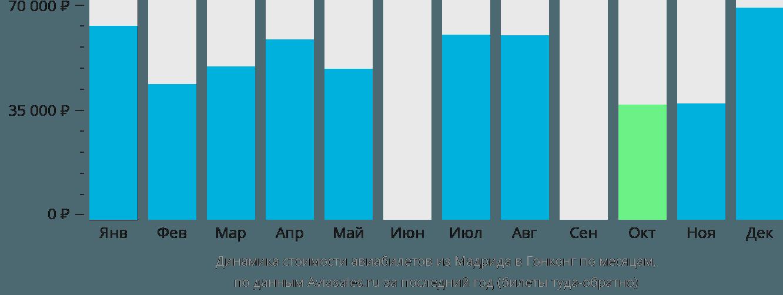 Динамика стоимости авиабилетов из Мадрида в Гонконг по месяцам