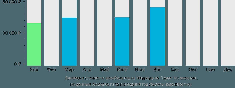 Динамика стоимости авиабилетов из Мадрида на Пхукет по месяцам
