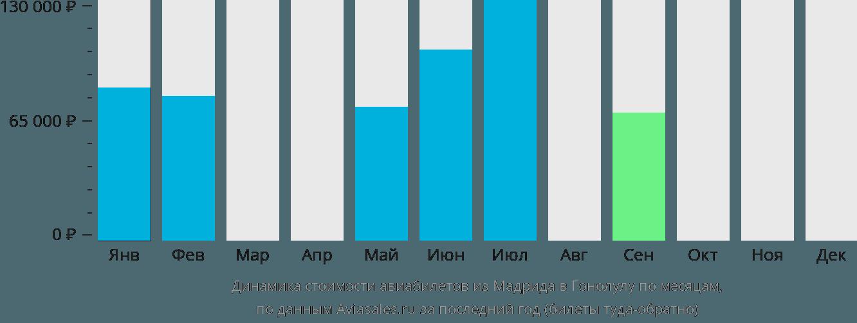 Динамика стоимости авиабилетов из Мадрида в Гонолулу по месяцам