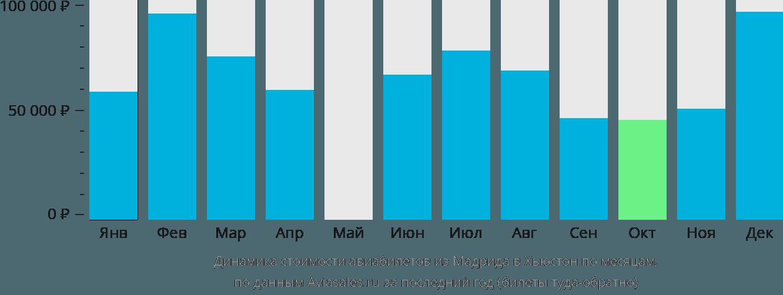 Динамика стоимости авиабилетов из Мадрида в Хьюстон по месяцам