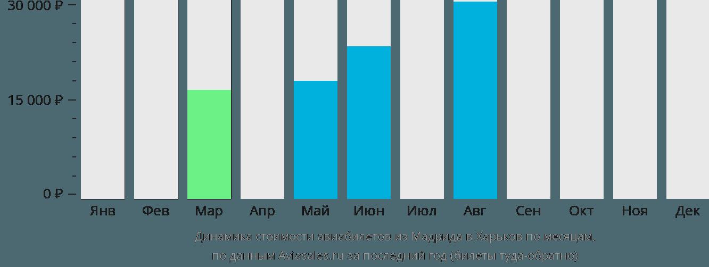 Динамика стоимости авиабилетов из Мадрида в Харьков по месяцам
