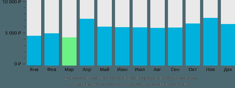 Динамика стоимости авиабилетов из Мадрида на Ибицу по месяцам