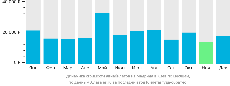 Динамика стоимости авиабилетов из Мадрида в Киев по месяцам