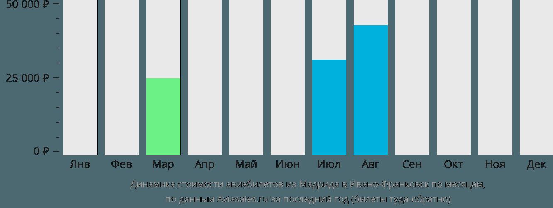 Динамика стоимости авиабилетов из Мадрида в Ивано-Франковск по месяцам