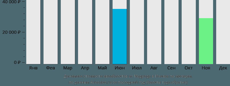Динамика стоимости авиабилетов из Мадрида в Ижевск по месяцам